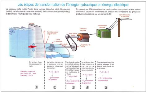 diagramme de fonctionnement d une centrale hydroélectrique fonctionnement centrale hydro 233 lectrique