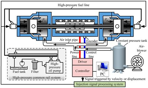 energies  full text study   injection control