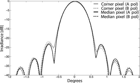 beam pattern of line array figures from bk iv optical characterization and