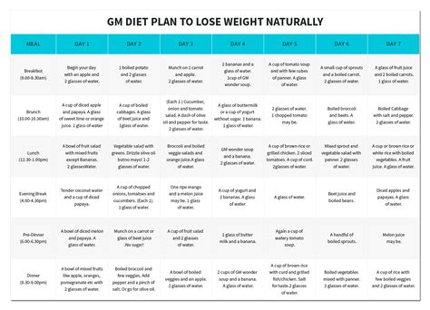 printable diet plan to lose weight how to lose weight naturally proven gm diet plan