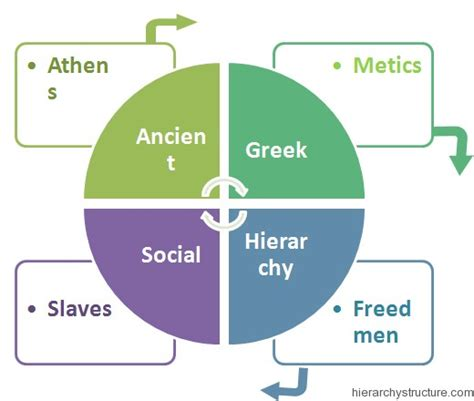 socialization classes social classes ancient civilisations