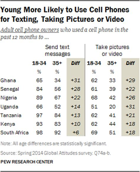 how many cell phones are in the world cell phones in africa communication lifeline pew research center