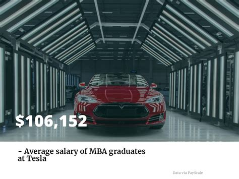 Tesla Mba by Finding Your Tesla Career With An Mba Metromba