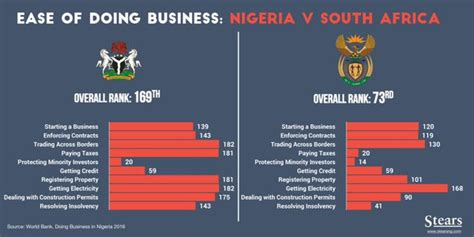 world bank business report nigeria vs south africa world bank report on ease of