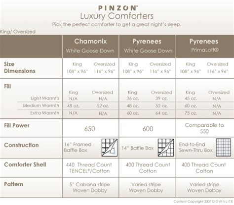Comforter Fill Power Chart by Pinzon Primaloft Hypoallergenic Warmth