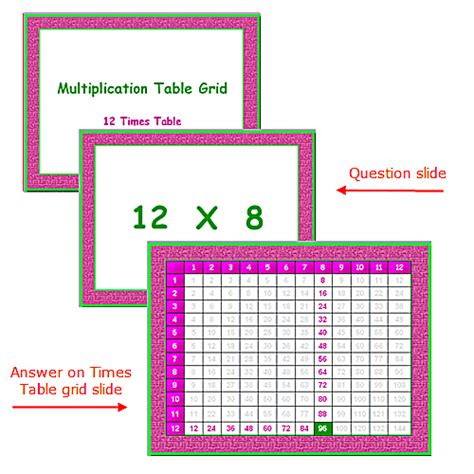 14 Multiplication Table by Common Worksheets 187 Times Table Of 14 Preschool And