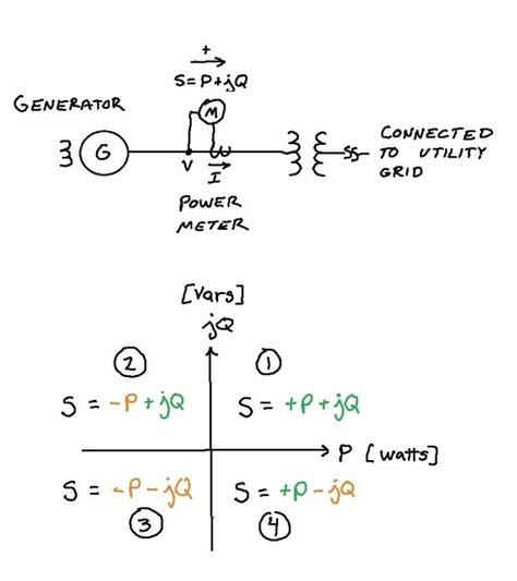 reactive power capacitor negative what are the reasons for getting a negative reactive power in the generator operations quora