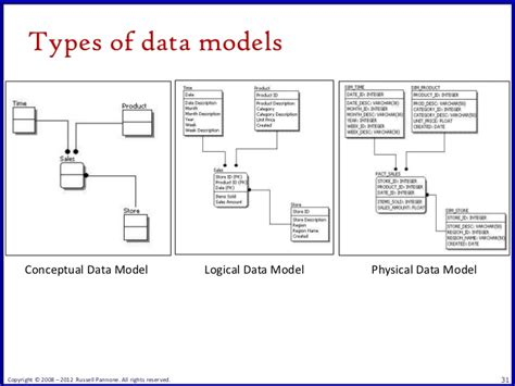etl tech blog part 4 4 logical data modeling agile needs