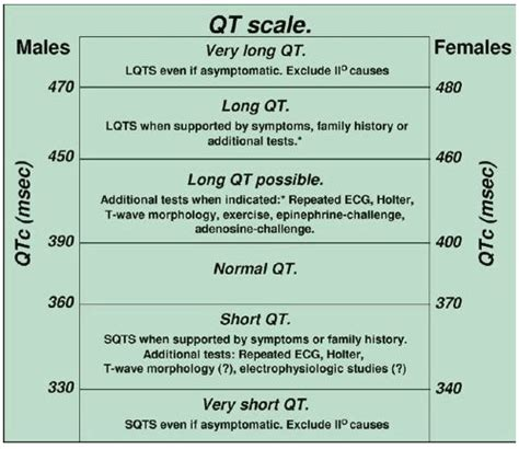 calculator qtc qt interval litfl ecg library basics