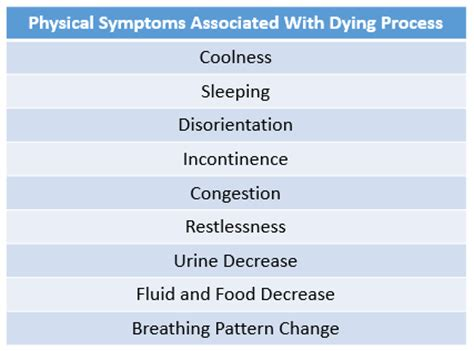 dying symptoms dying process the physical symptoms to expect