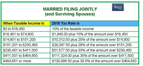 2015 federal income tax rate 2015 federal tax tables calendar template 2016