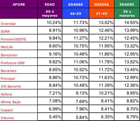 tabla de la consar sobre afores tu pensi 243 n rendimientos y c 243 mo elegir afore