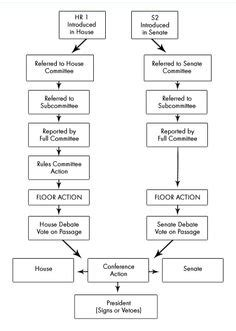 how a bill becomes a blank flowchart bill becomes a in usa saved teaching
