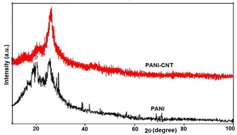 xrd pattern of polyaniline transport properties of conductive polyaniline