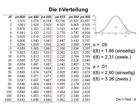 t verteilung tabelle pr 252 fung statistischer hypothesen ppt