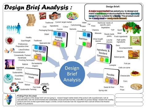 Analysis Briefformat Design Brief Gcse Food