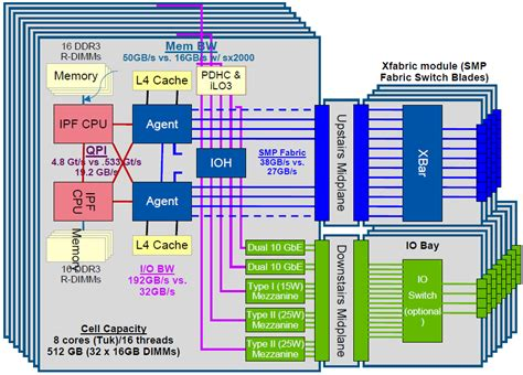 sql server architecture diagram with explanation numa systems and sql server
