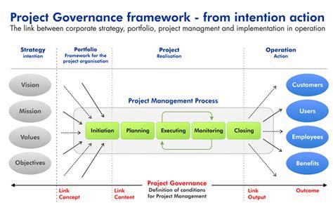 project governance framework template estrategia apple
