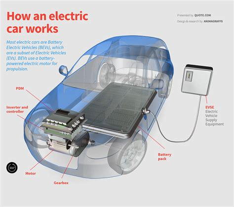 electric vehicles battery electric car diagram 20 wiring diagram images wiring