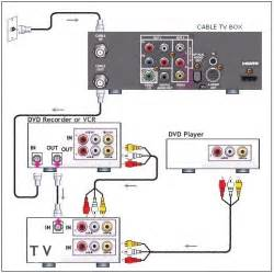 vcr tv cable hookup diagrams pip