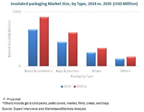 Modified Atmosphere Packaging Market Size by Insulated Packaging Market By Material Type Packaging