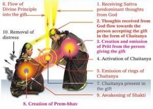 Prianka Set By Fazrin Punya makar sankranti festival significance metaphysics