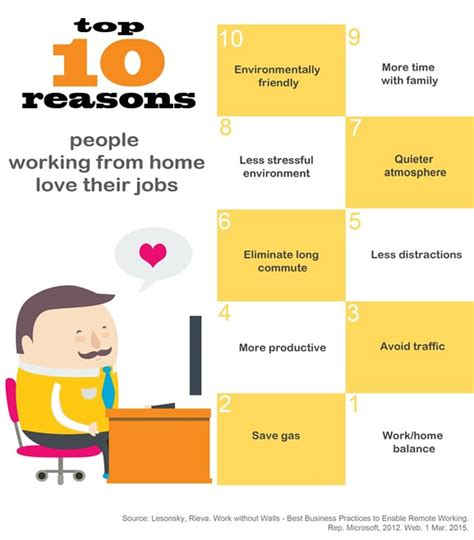 10 Reasons To Work by Top 10 Reasons Working From Home Their