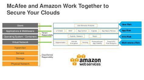 amazon intel partner to advance smart home tech news opinion aws intel a partnership dedicated to cloud innovations