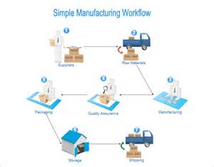 manufacturing process template manufacturing flow diagram pictures to pin on