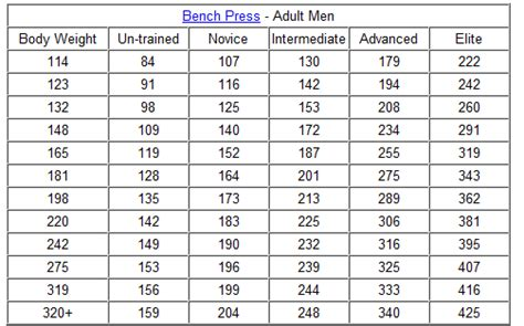 bench press chart by weight how much should you bench weight bench reporter com