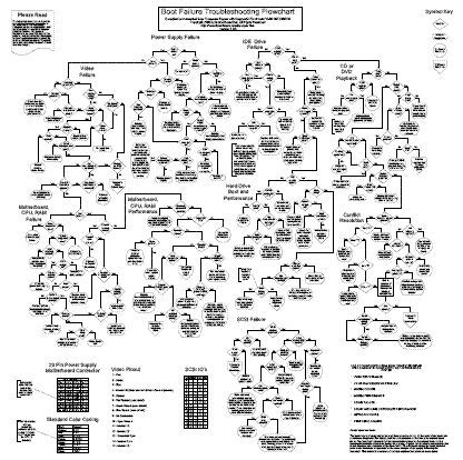 computer diagnostic flowchart computers flowchart and pc repair on