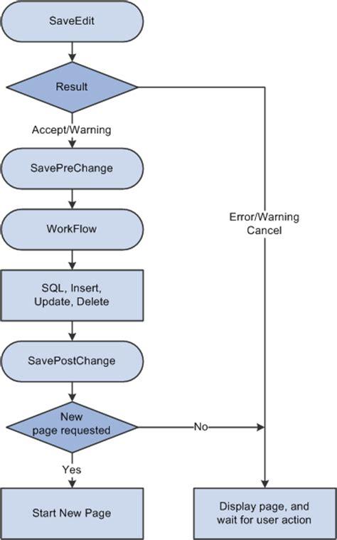 flowchart logic test processing sequences