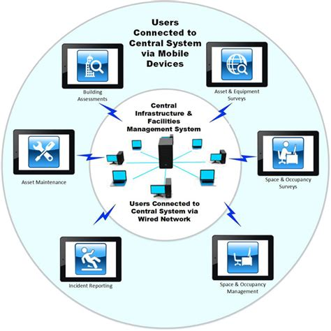 mobile management system achieving results with a mobile infrastructure and