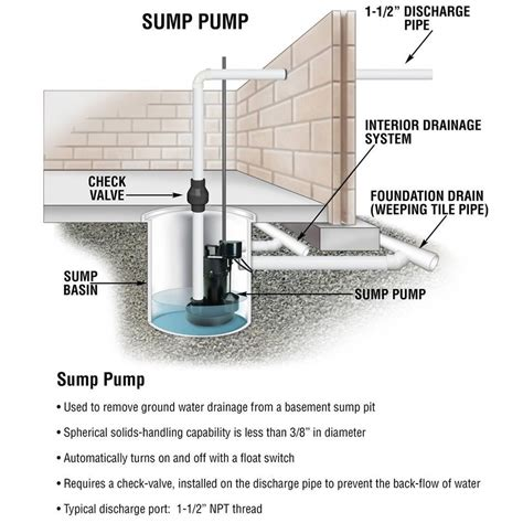 endearing a water powered backup sump pump water powered
