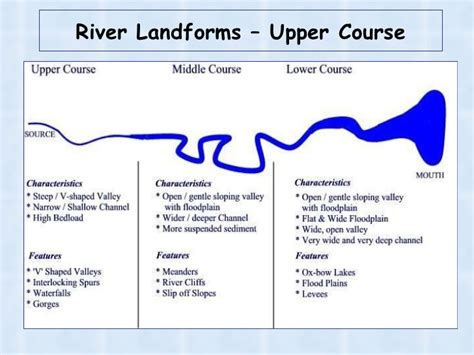 what is a course section river landforms in the upper course