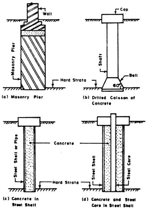 pier vs column deep foundations pier foundation drilled caisson