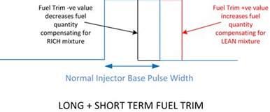 Fuel System Trim Lean P0171 Fuel Trim System Lean Bank 1 Autos Post