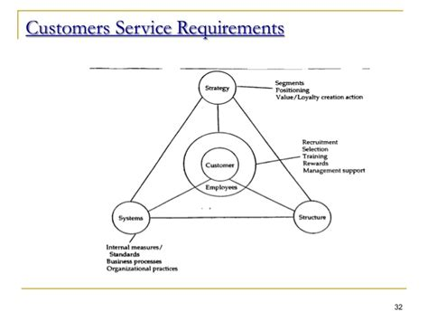 service certification requirements effective customer service