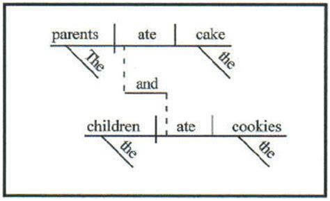 Diagramming Sentences Sentence Diagram Template