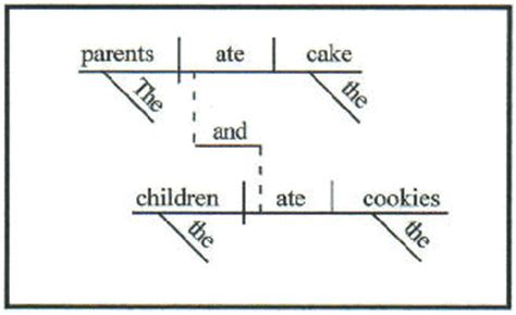 sentence diagramming exles diagramming sentences