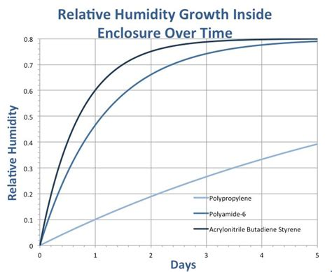 What Is A Comfortable Humidity Level Indoors by 1000 Ideas About Relative Humidity Chart On
