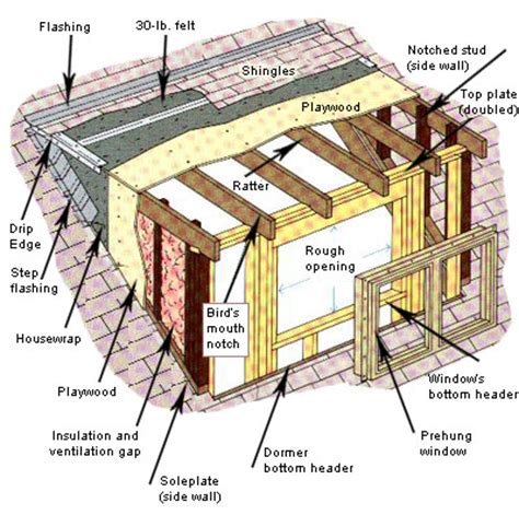 Dormer Wall Construction how to add a dormer diy how to guides repair home