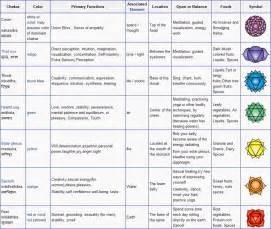 chakra colors and meanings chart 5 best images of beautiful chakra chart chakra healing