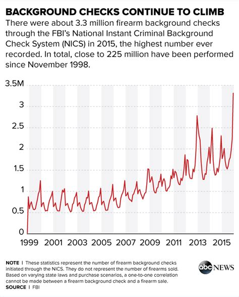 Background Check Checkmate Gun Background Checks Hit Record 3 3 Million In December