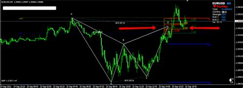 trading pattern failures forex harmonic trading how to trade failed harmonic