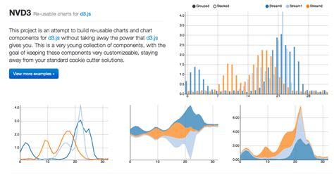 diagram javascript library 9 best javascript charting libraries hacker noon