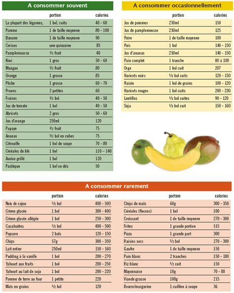 alimenti calorici p 233 riode de f 234 tes comment calculer les d 233 penses