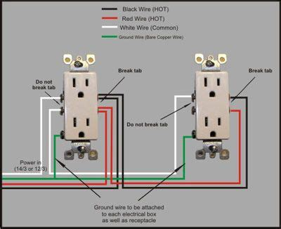 image result for residential wiring projects to try