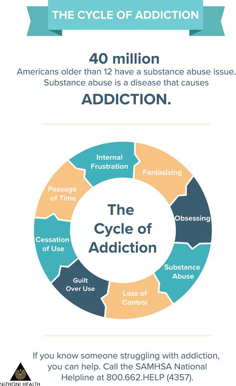 Substance Abuse Detox Massachusetts by Nizhoni Health Help Someone With Substance Abuse
