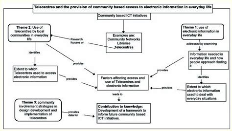 how to make conceptual framework thesis theoretical framework of thesis theoretical conceptual